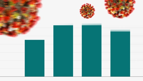 Eine grüne Balkengrafik, die eine Tendenz nach unten zeigt, befindet sich neben Virensymbolen. (Bildmontage) © panthermedia Foto: lamianuovasupermail