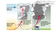 Die Grafik zeigt, wie ein Tornado entsteht. © dwd